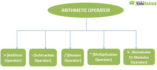 Airthmetic Operator