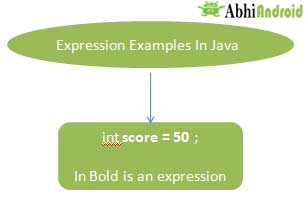 Expression Examples In Java