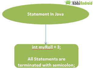 Statement In Java
