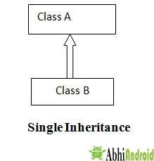 Single Inheritance in JAVA