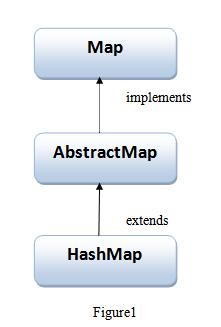hierarchy of hashmap