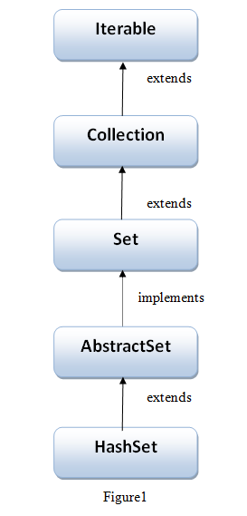 Hierarchy of HashSet class