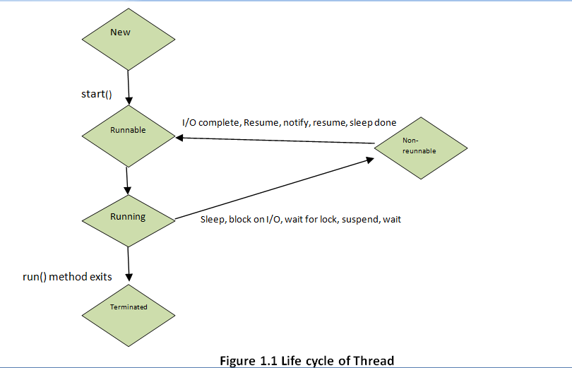 LifeCycleOfThread