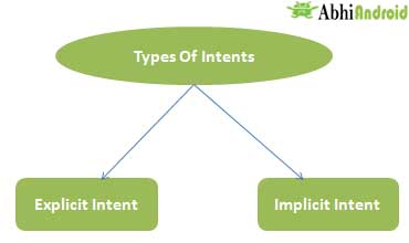Types of Intents
