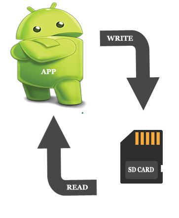 External Storage Explanation In Android Studio