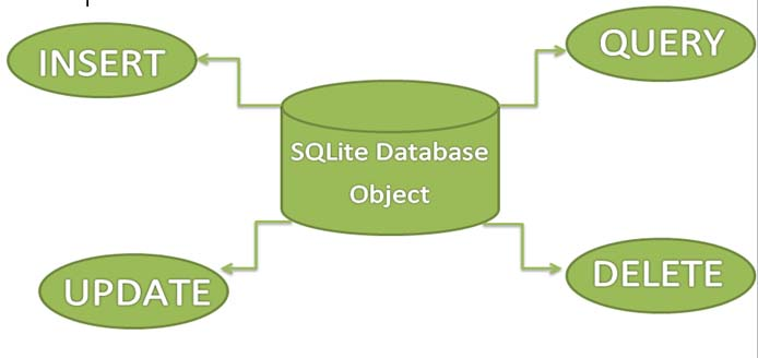 SQLite Database Operations