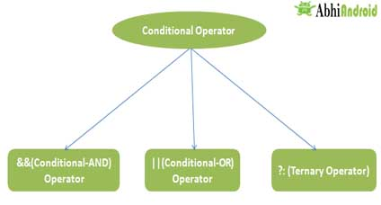 Conditional Operator In Java