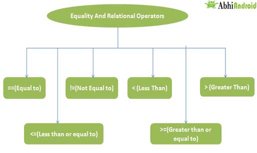 Equality And Relational Operator In Java