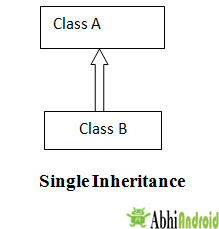 Single Inheritance in JAVA