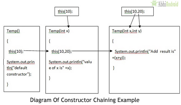 Constructor Chaining In Java With Example
