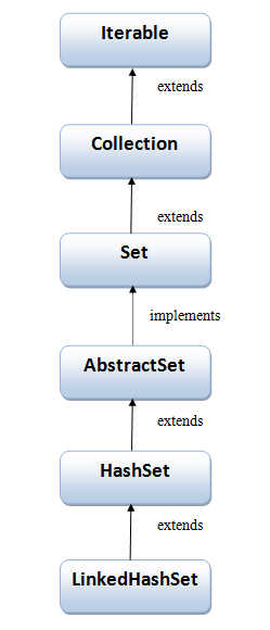 Hierarchy of LinkedHashSet class