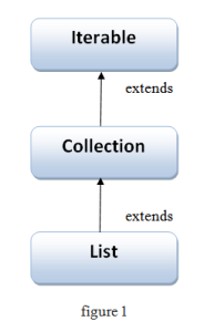 hierarchy of List Interface