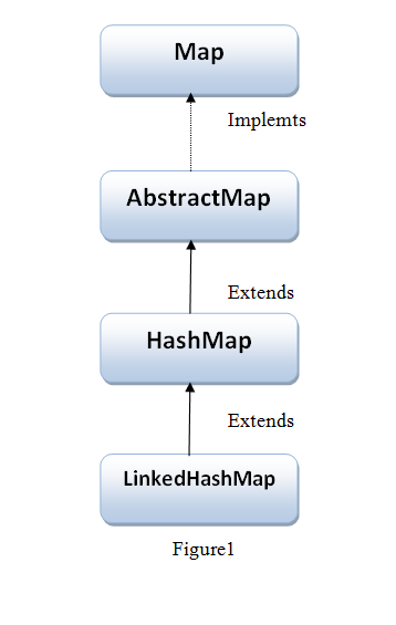 Hierarchy of LinkedHashMap class