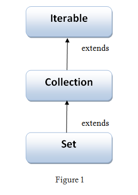 Hierarchy of Set Interface