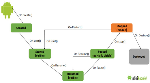 Activity Lifecycle Diagram