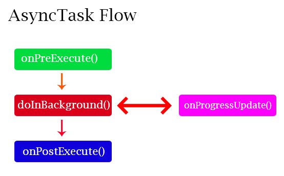 AsyncTask Example Android Flow
