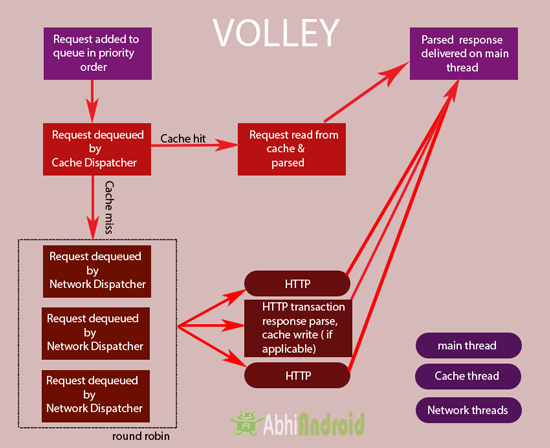 Volley-Diagram-in-Android