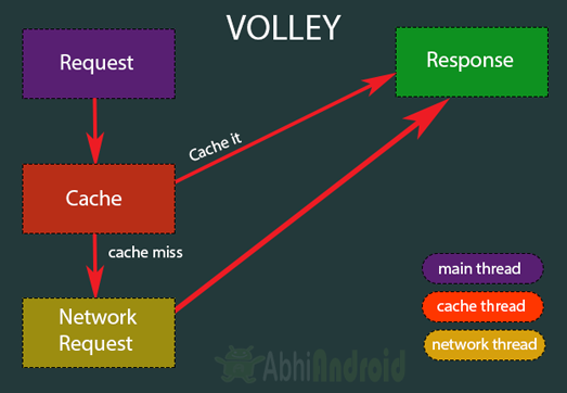 Volley Tutorial With Example In Android Studio