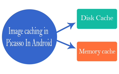 image cache in picasso in android