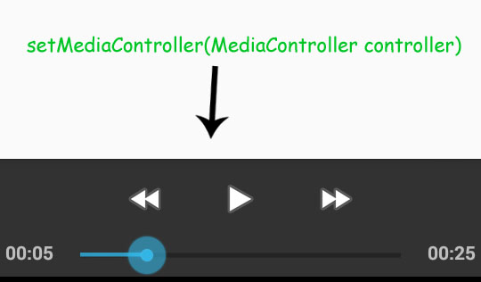 setMediaController in VideoView Android