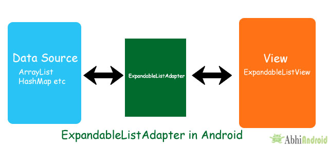 ExpandableListAdapter in Android