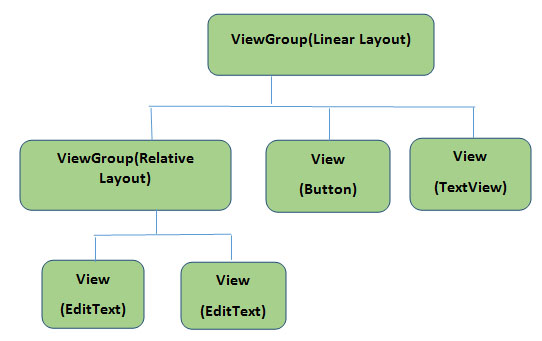 Basic UI user interface ViewGroup and View Diagram