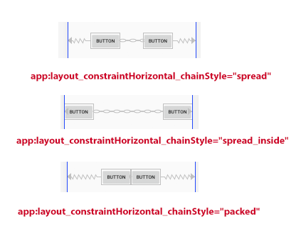Chain style constraint layout android studio